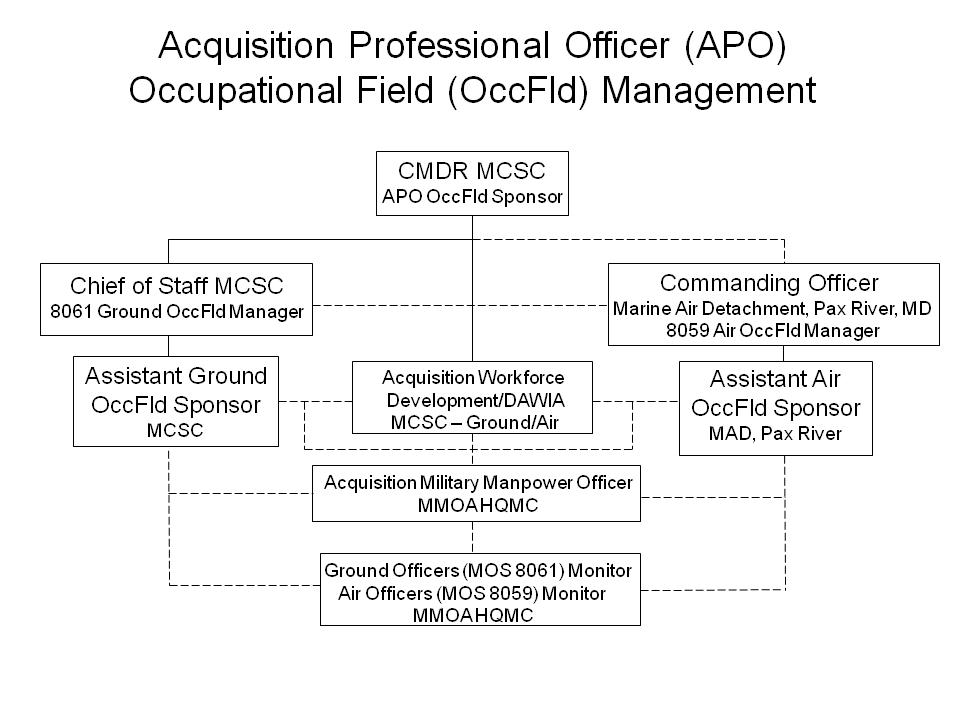 Marine Corps Systems Command > Command Staff > Acquisition ...