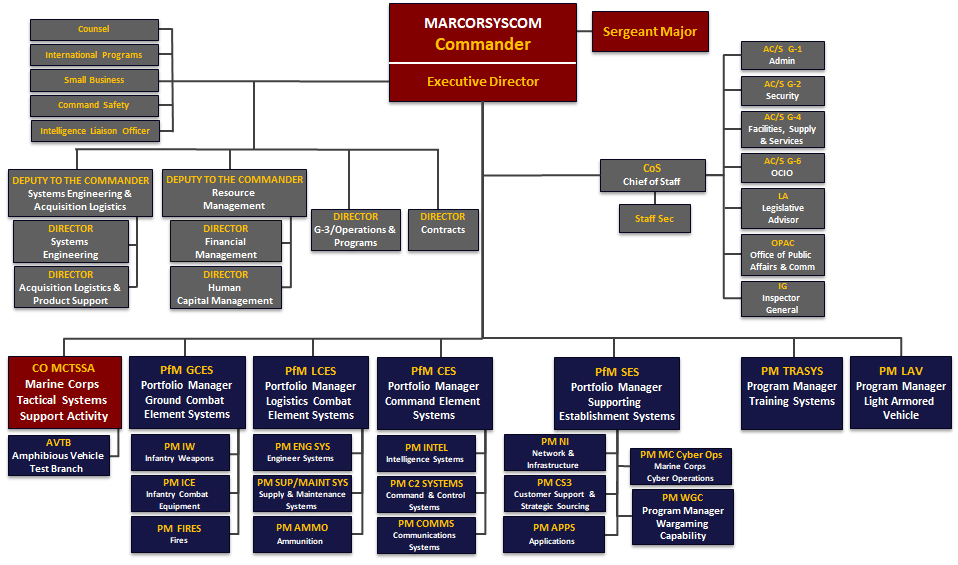 Marine Corps Systems Command > About Us > Organization